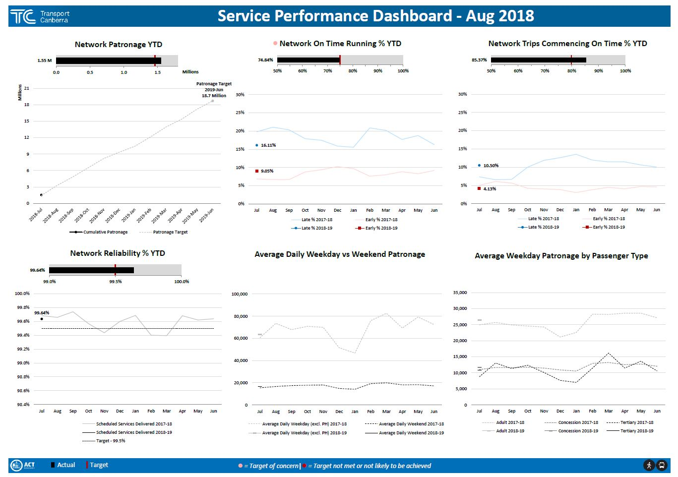 Display of graphs associated with performance data